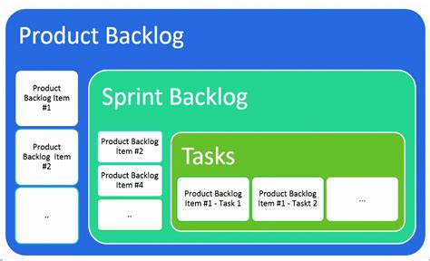 6 Product Backlog Excel Template Exceltemplates Exceltemplates Scrum Excel Template