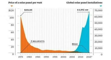 price of solar cells why do resist new technologies history might provide the answer world economic forum
