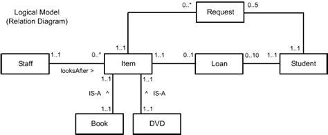 conceptual model template conceptual data model photos