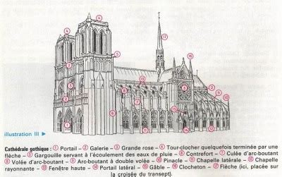 architektur fassade begriffe arts plastiques cathedrale st etienne de bourges
