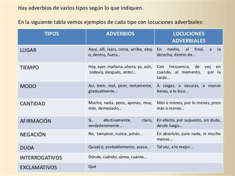 las locuciones en espaol los adverbios