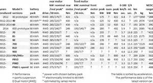 Tesla Electric Car Battery Specs Herne Special Cars