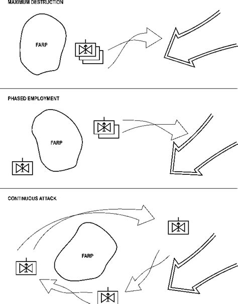 air tactics techniques and procedures 3 3 aoc wiring