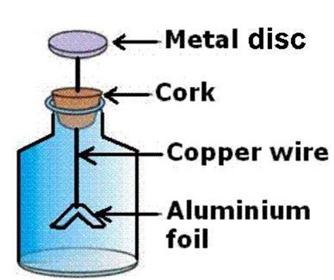 electroscope diagram cbse physics viii physics some phenomena solved