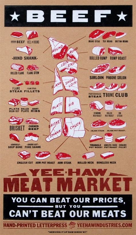 pork diagram poster beef cuts poster printed letterpress butcher