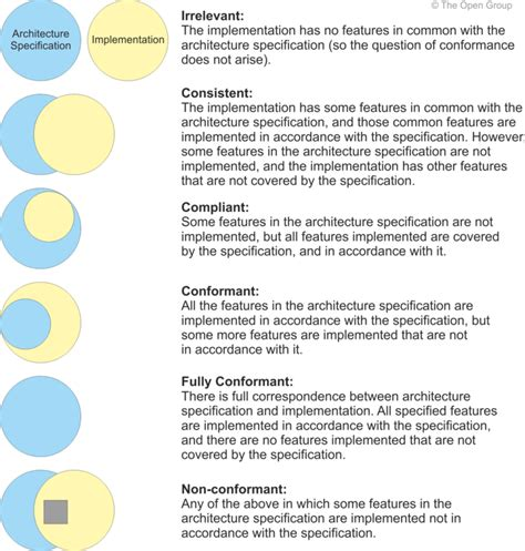 design authority definition architecture design concept statement www pixshark com