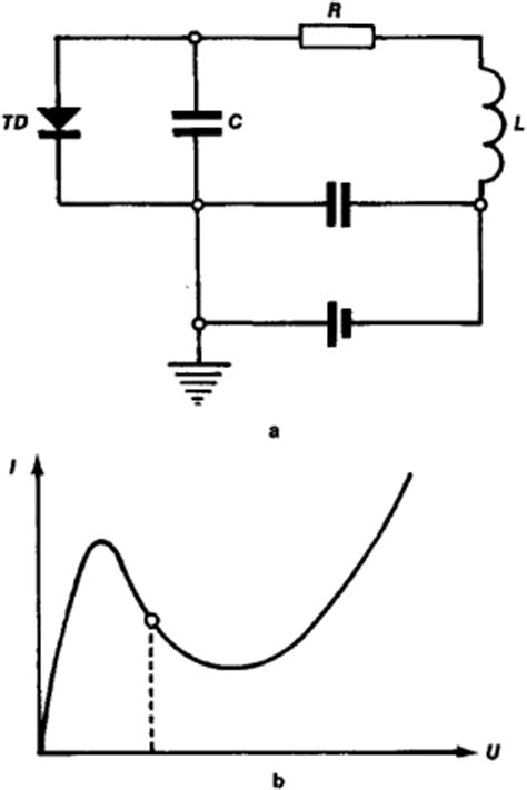 tunnel diode generator generation of electrical oscillations article about generation of electrical oscillations by