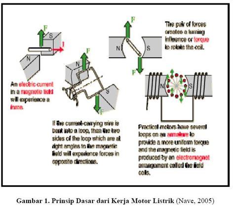 Oven Listrik Skala Industri pengertian motor listrik cv laskar teknik
