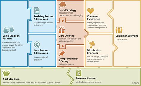 design house business model mining your business model for innovation opportunities