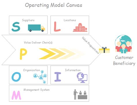 business operating model template how to create an operating model deliever values