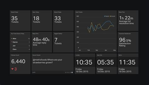 dashboard examples geckoboard