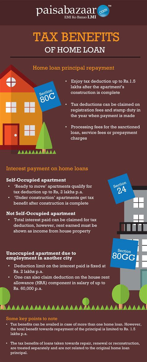 tax benefit on housing loan tax benefits of home loan