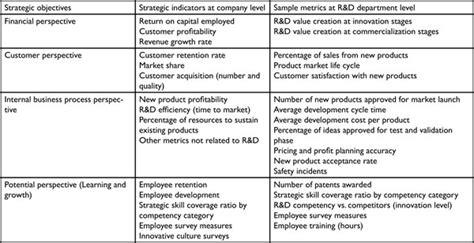 design for manufacturing scorecard manufacturing company balanced scorecard exle best