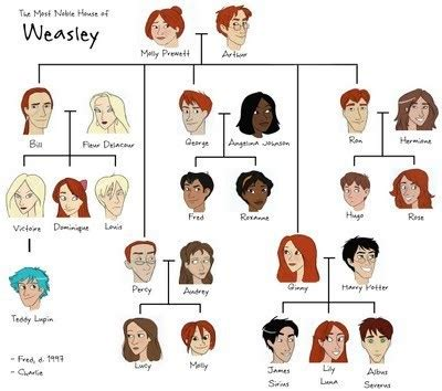 the cole family tree potter family and friends weasley family tree harry potter photo 13929816
