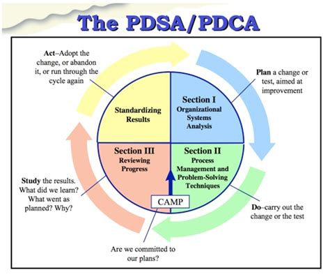 pdsa template pdsa model related keywords pdsa model