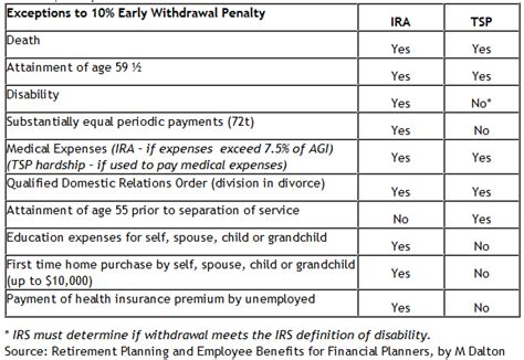 mandatory ira withdrawal table irs ira distribution table brokeasshome com