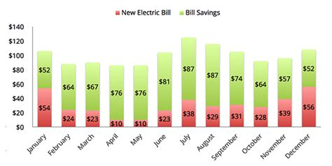 how much does vivint solar cost per month how much do solar panels cost energy informative