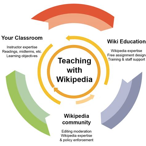 design management wikipedia teach with wikipedia wiki education