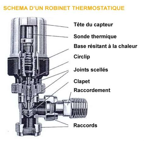 Robinet Thermostatique by Comment Fonctionne Robinet Thermostatique