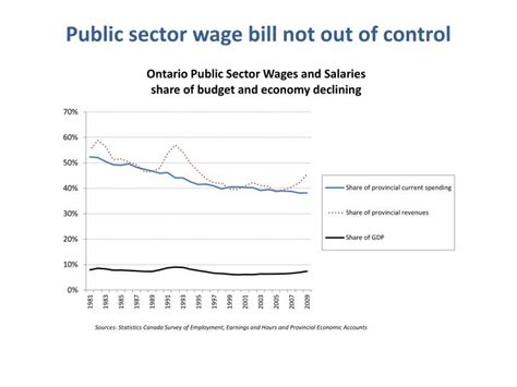 wage bill ppt presentation to the commission on services