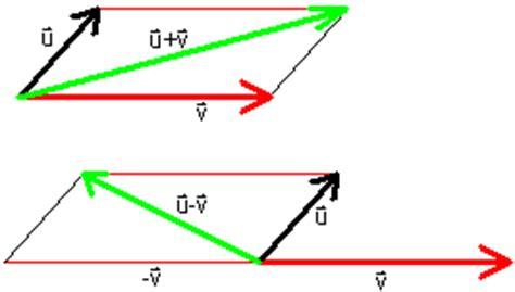 vector tutorial calculus elementary vector analysis hmc calculus tutorial modified