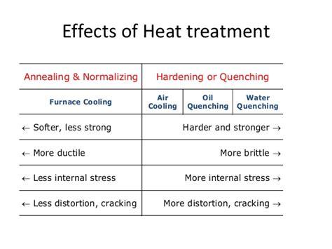 heat treatment process heat treatment