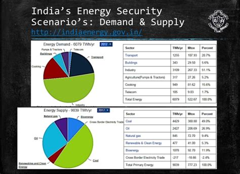 pattern of energy consumption in india energy consumption patterns