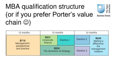Mba Course Qualification by Ppt Student Retention What S In It For Me Powerpoint