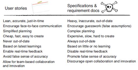 sle of user stories agile for freshmen the of gathering requirements