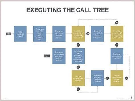 bcp call tree template how do i design and initiate a call tree procedure
