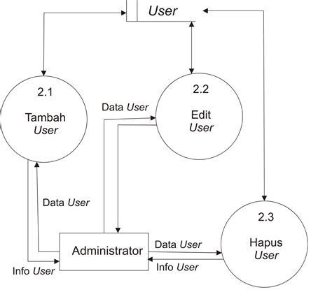 belajar membuat dfd contoh dfd data flow diagram level 1 proses 2 0