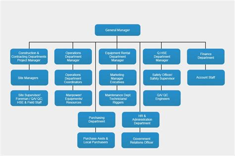 pin small business organizational chart exles pictures