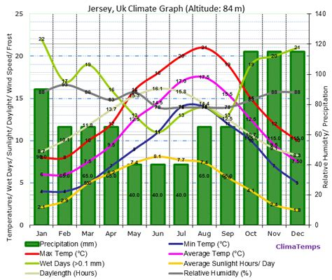 new jersey weather yearly jersey climate jersey temperatures jersey weather averages