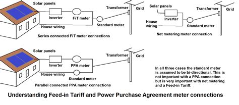 licensing agreement template free file feed in tariff meter connections png wikimedia commons