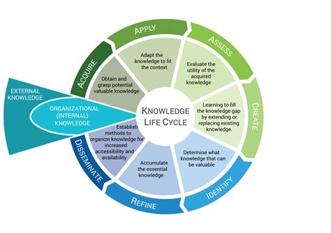 the knowledge how to image gallery knowledge management cycle
