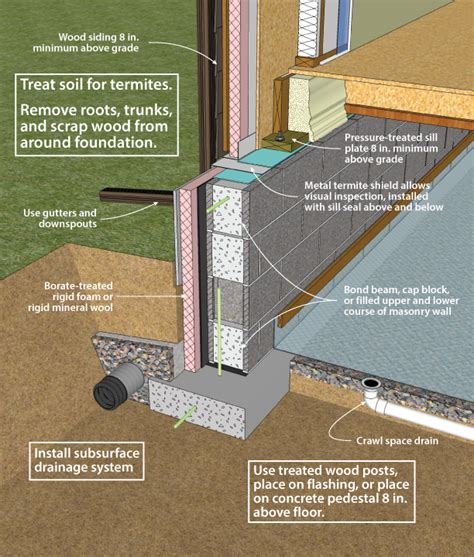 how to put my house on section 8 doe building foundations section 3 1 termites