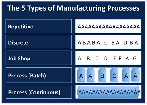 design and manufacturing national 5 type of manufacturing process evacuation symbols