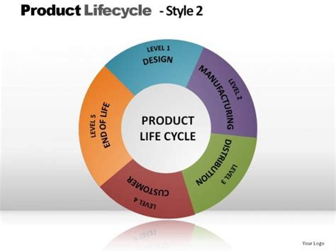 Mba In Product Lifecycle Management by Product Lifecycle Style 2 Powerpoint Presentation Slides