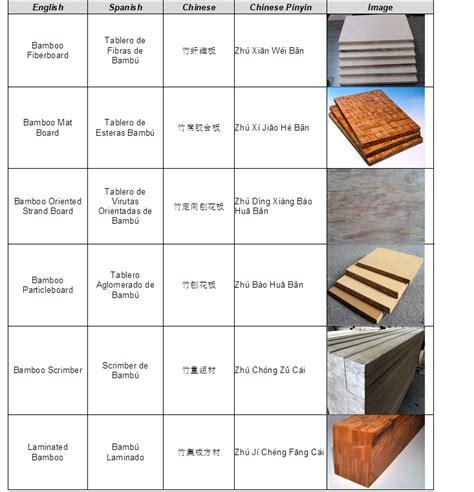 Nomenclature for engineered bamboo :: BioResources