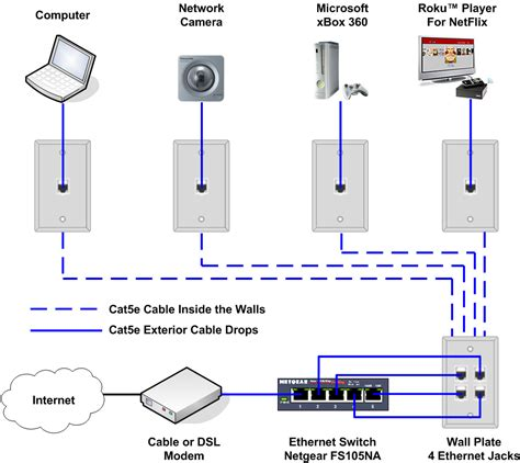 cat6 home network design schematics is there a set of standard symbols for