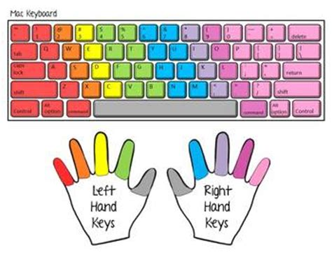keyboard tutorial and typing test typing practice with printable keyboards