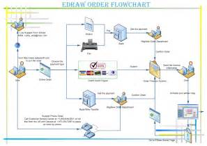 order flowchart how to order the edraw products