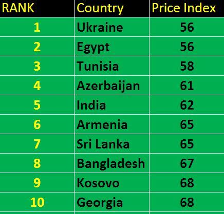 cheapest rent in the country list of top 10 expensive top 10 cheapest countries out