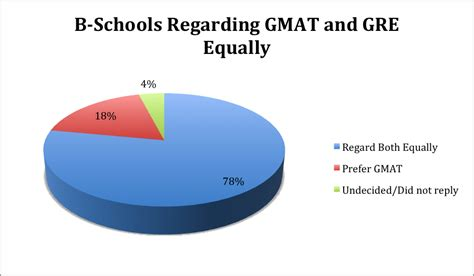 Gmat Or Gre For Mba by Gmat Vs Gre More Mba Programs Regard Tests Equally