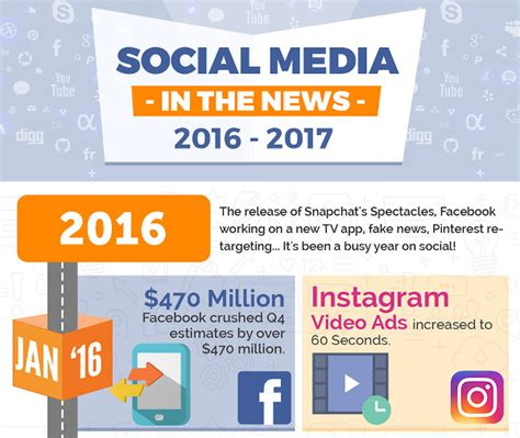 2016 social media marketing infographic social media news and milestones 2016 2017 infographic