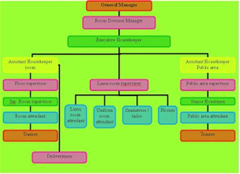 layout of housekeeping department in 5star hotel housekeeping organization chart of housekeeping