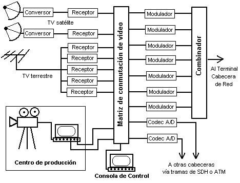 cabecera para television por cable comunicaciones tema 1 carlitalopez