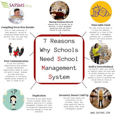 7 Reasons I College As An by Why Do Schools Need School Management Software Safsms