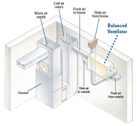 whole home ventilation