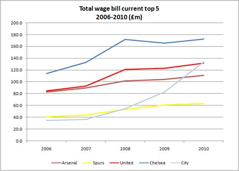 wage bill the andersred chelsea 2009 10 results spin and ink